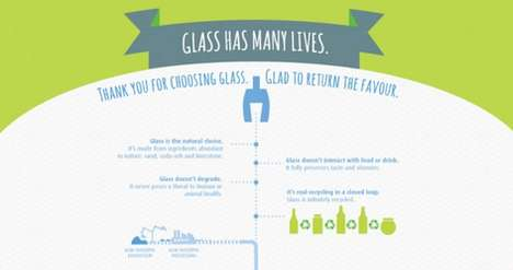 Eco Glass Recycling Graphics - This Infographic Shows the Benefits of Recycling Glass Containers