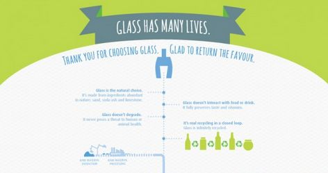 Eco Glass Recycling Graphics