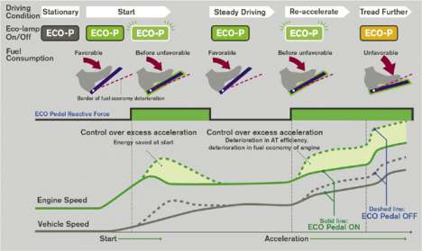Fuel Conservation Innovations - Nissan Eco Pedal