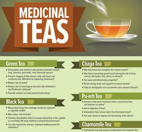 Beneficial Healing Tea Charts - The Medicinal Teas Graphic Lists the Benefits of Drinking Tea