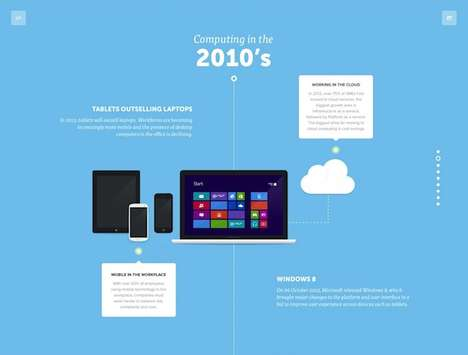 Visual Computer History Infographics - This Chart Shows Computer Advancements Through the Decades