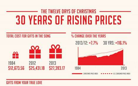 Costly Christmas Gift Charts - PNC Calculates the Cost of the 12 Days of Christmas in 2013