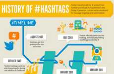 Retrospective Hashtag Infographics - Offerpop's Graphic Describes the History of the Hashtag