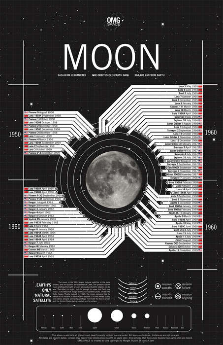 Space Exploration Infographics - This Moon Mission Graphic Details Every Trip to the Moon Attempted
