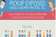 This Dating Infographic Exposes Shocking Dating Patterns