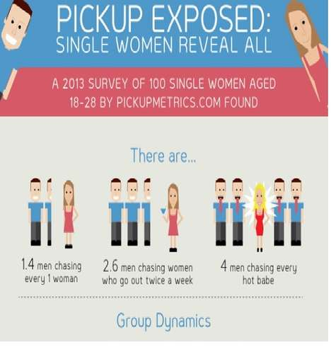 Irritating Dating Habits Infographics - This Dating Infographic Exposes Shocking Dating Patterns