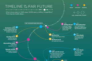 The BBC Future Timeline Looks Millions of Years into Our Future