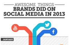 Viral Campaign Recap Charts - This Graphic Examines the Best of Brands on Social Media in 2013
