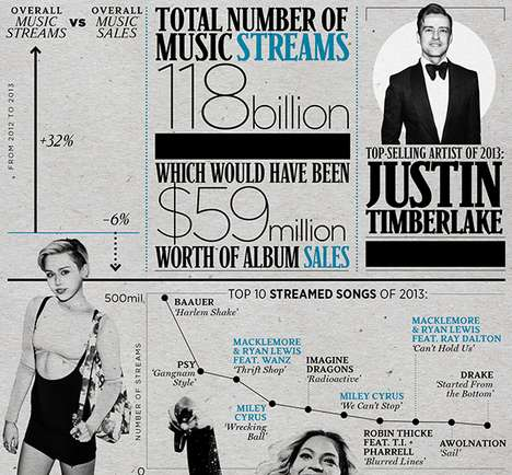 Global Music Consumption Graphics - This Infographic Look Backs Upon 2013 Music Sales