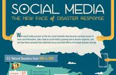 Social Disaster Response Graphics - This Infographic Links Social Media and Disaster Response