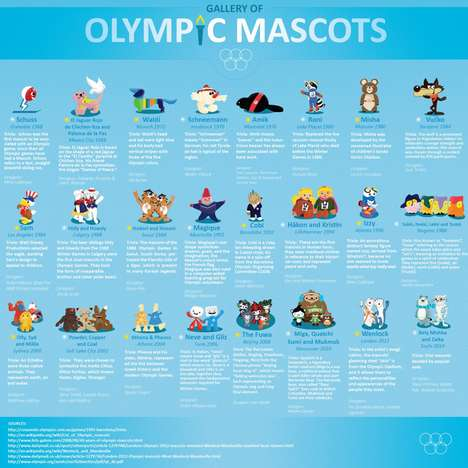 Olympic Mascot Infographics - This Graphic Looks Back at Olympic Mascots as Far as 1968
