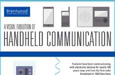 Handheld Communication Evolution Charts