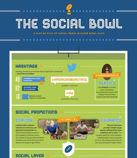 Social Sports Ad Infographics - This Offerpop Graphic Examines Super Bowl Social Media Stats