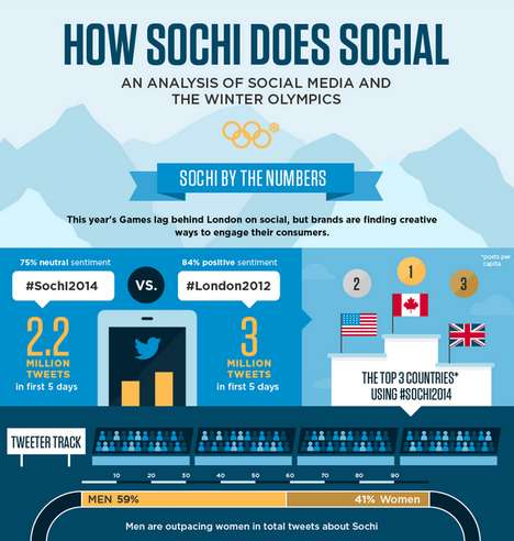 Social Winter Sport Graphics - Offerpop's Sochi Social Media Graphic Highlights Winning Brands