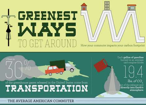 Green Travel Graphics - This Guide Looks at Eco Friendly Transportation for Today & the Future