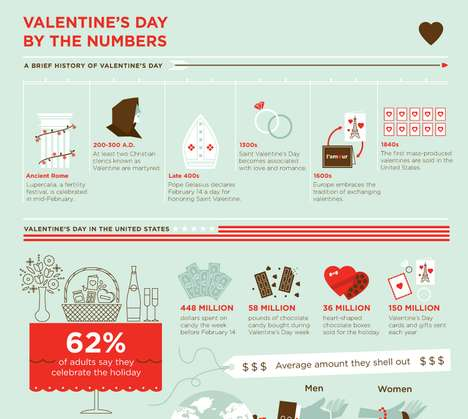 Numeric Love Holiday Graphics - This Infographic Charts Out Valentine