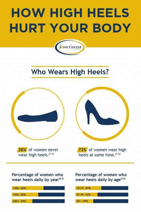 Graphic Harmful Footwear Guides - The Spine Center