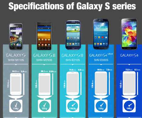 Progress-Assessing Smartphone Charts - This Cell Phone Infographic Compares the Entire Galaxy S Line