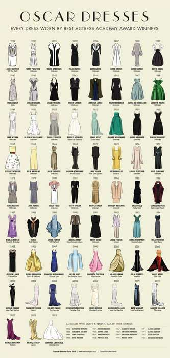 Award-Winning Gown Illustrations - Oscar Dresses by Mediarun Charts Best Actress Outfits from 1929