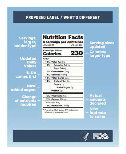 Updated Food Data - FDA-Proposed Nutrition Fact Labels is More In-Depth and Realistic