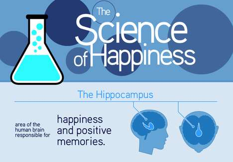 Science-Defining Happiness Charts - The Happiness Infographic Systematically Defines Joy
