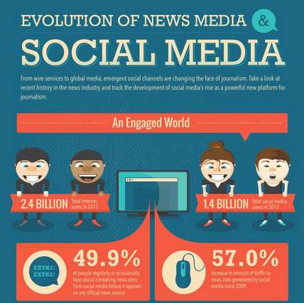 New Media Stat Infographics - This Infographic Charts the Changes in News Media Online