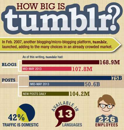 Expanding Microblogging Site Graphics - This Graphic Highlights Good, Bad & Ugly Tumblr Statistics