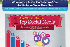 This Infographic Explains Women and Social Media