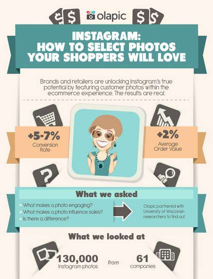 Appealing Social Image Graphics - Olapic