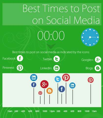 Social Content Timing Graphics - This Graphic Highlights the Best Times to Post on Social Media