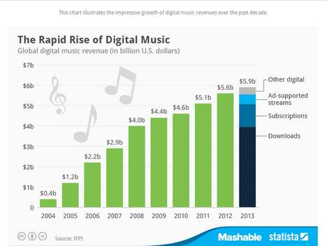 Digital Music Evolution Charts - This Digital Music Revenue Chart Explains the Past 10 Years