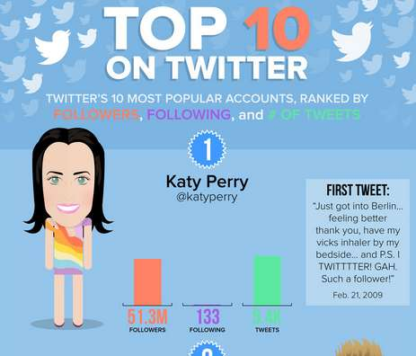 Influential Twitter User Charts - This Mashable Graphic Looks at the Most Popular Twitter Accounts