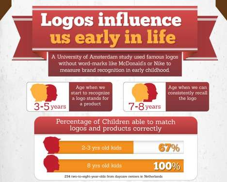 Brand Logo Infographics - This Colorful Infographic Dissects How Brand Logos Impact Consumers