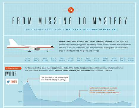 Airline Mystery Social Statistics - This Chart Recaps the Net