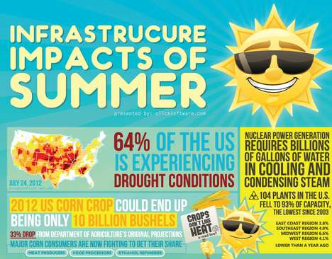 Economical Weather Impact Charts - This Weather-Affecting Infographic Showcases Overlooked Facts