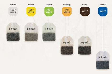 Instructional Tea-Brewing Infographics - This Guide Explains How Long to Steep Your Tea Bags