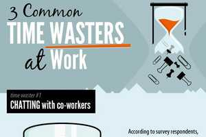 The '3 Common Time Wasters at Work' Outlines Work Distractions