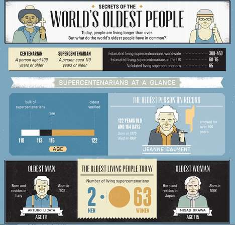 Maintaining Vitality Charts - Secrets Of The World's Oldest People Offers Insight into Centenarians