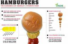 This Chart Reveals How Many Burgers Americans are Eating Each Year