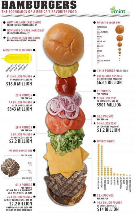 Shocking Hamburger Statistics - This Chart Reveals How Many Burgers Americans are Eating Each Year