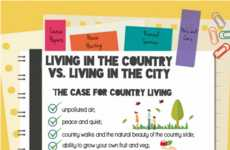 Location-Deciding Infographics - This Country/City Living Infographic Helps You Decide Where to Live
