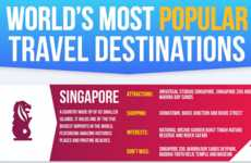 Popularizaed Destination Infographics