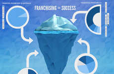 Franchising - the Cutting Edge of the World Business Industry