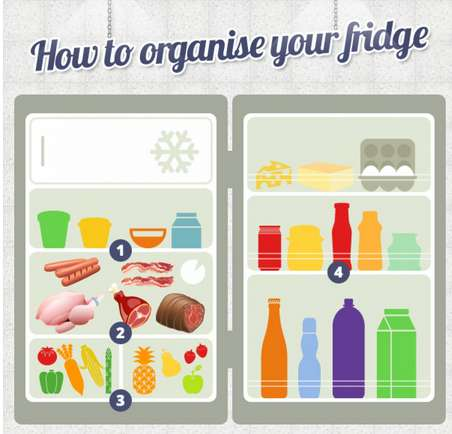 Organizational Fridge Infographics - This Fridge Organization Chart Helps Declutter Your Fridge