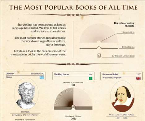 Expansive Book Infographics - This Infographic Catalogs the Most Popular Books Ever Written