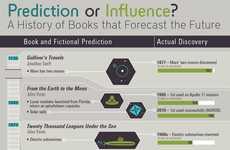 Future-Predicting Book Charts