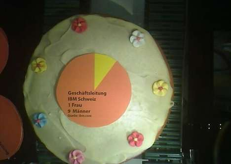 Literal Pie Charts - A Robotic Installation Creates Edible Gender Gap Data-Visualizing Desserts