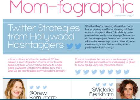 Celebrity Hashtag Infographics - This Infographic Looks at the Twitter Accounts of Celebrity Moms