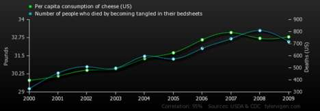 Comically Erroneous Correlations - Spurious Correlations Will Have You Laughing and Learning
