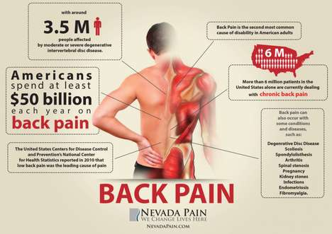 Aching Joint Infographics - This Infographic Helps to Prevent Future Back Pain